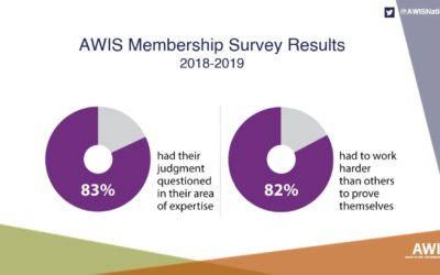 AWIS Member Leadership Survey, 2018-2019