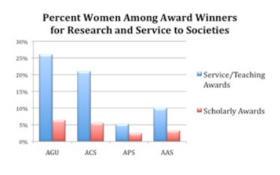 AAS and the Under-recognition of Women for Awards and Prizes