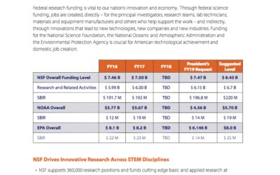AWIS Supports Increased Funding for Innovative Scientific Research