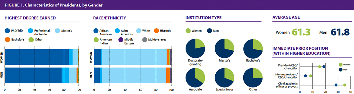 Characteristics of Presidents, by Gender. Degree earned, race/ethnicity, institution type, average age