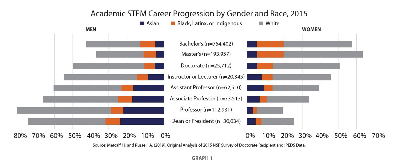 A graph portraying academic STEM career progression by gender and race