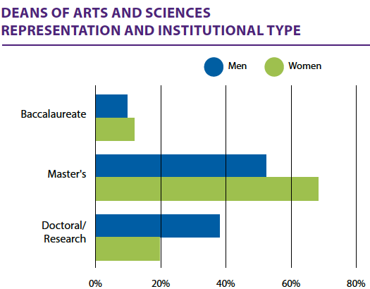 """A graph on """"Gender and the ladder to the deanship"""" showing that women outnumber men as deans at master's level institutions, but men outnumber women at the doctoral/research level."""
