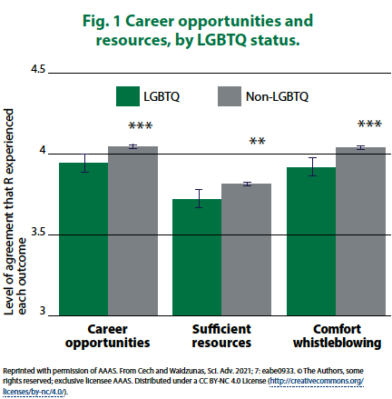 """Fig. 1 Career Opportunities and Resources by LGBTQ Status. A graph shows slightly higher """"career opportunities,"""" """"sufficient resources,"""" and """"comfort whistleblowing"""" for non-LGBTQ respondents"""