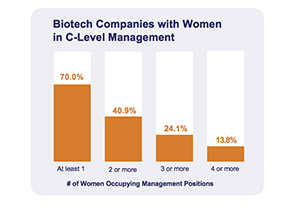 Biotech Boom, A Bust For Women