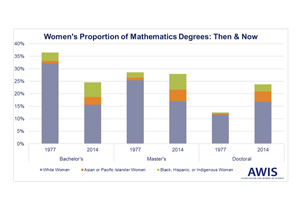 A Contemporary Look at Gender and Mathematics: The Necessity of Systemic Change