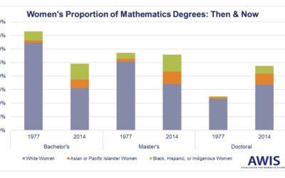 AWIS Examines Disparities in Gender and Mathematics